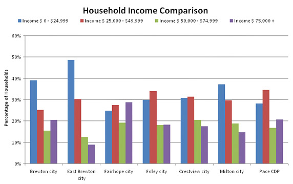 Bar Graph Comparing Household Incomes Across Multiple Cities