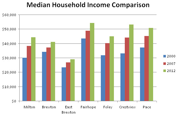 Bar Graph Comparing Median Household Income Across Multiple Cities