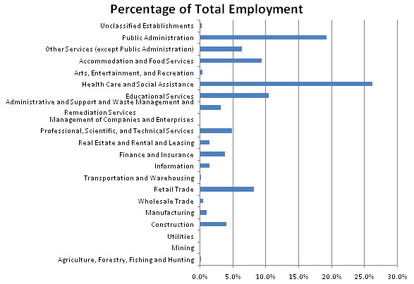 Employment & Workforce