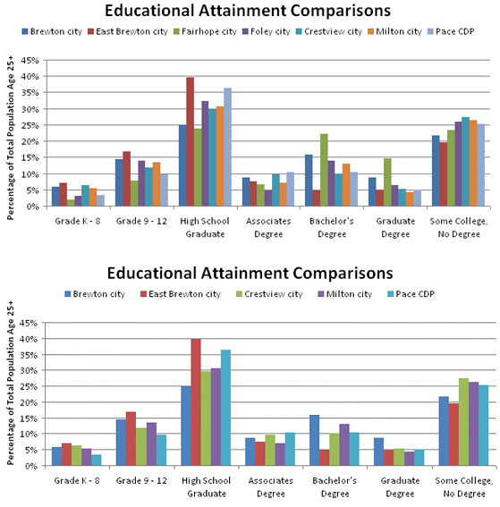 Bar Graph Depicting Educational Attainment Across Various Schools and Education Levels