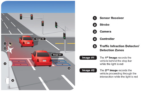 Red Light Camera Diagram