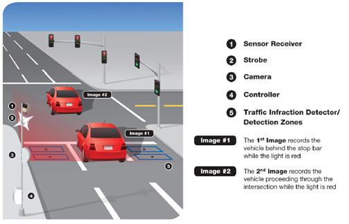 Red Light Cameras | Milton, FL - Official Website